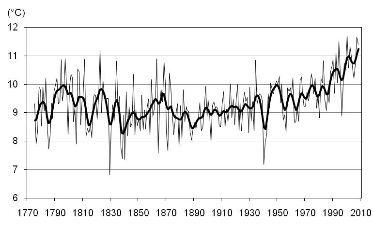 klima und wetter kordon